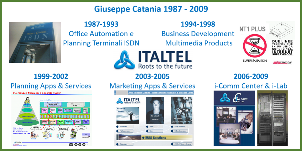 Italtel.com | Executive & Innovation | Dip. | 1987-2009 | GUARDA