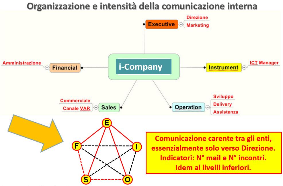 II_Cominicazione_i-VAL