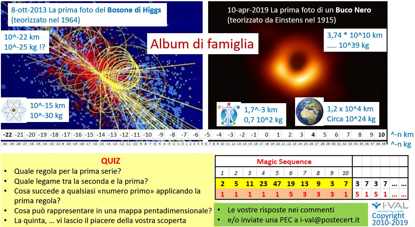 "Albuym di Famiglia e ""Magic Sequence"" Quiz"