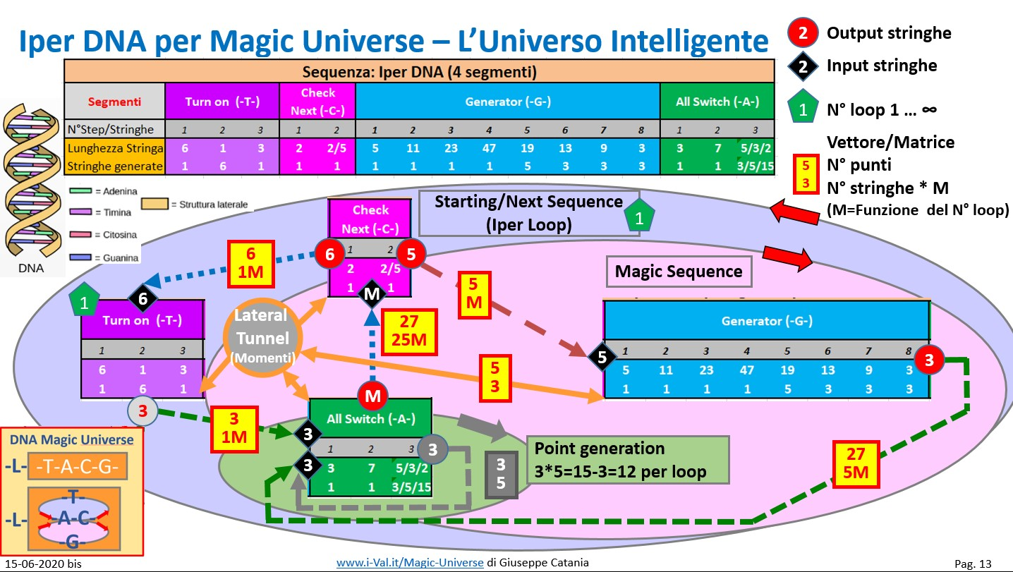 Magic Universe - Iper DNA